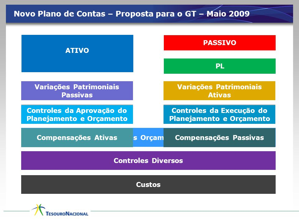 Novo Plano de Contas – Proposta para o GT – Maio 2009