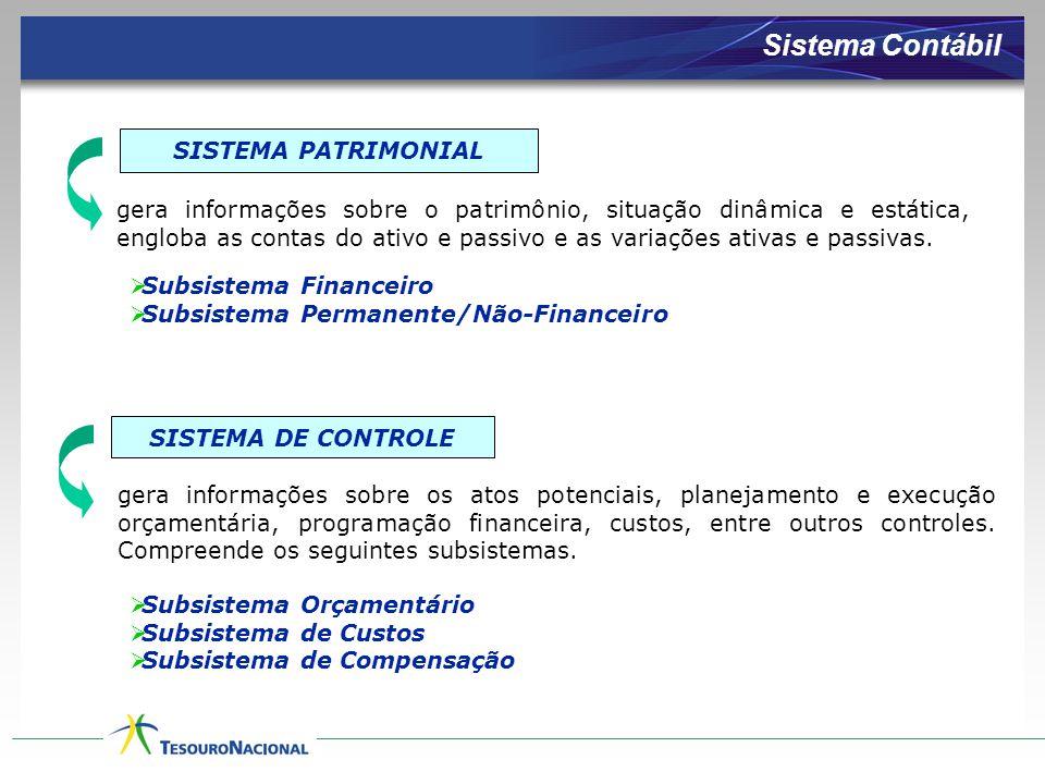 Sistema Contábil SISTEMA PATRIMONIAL