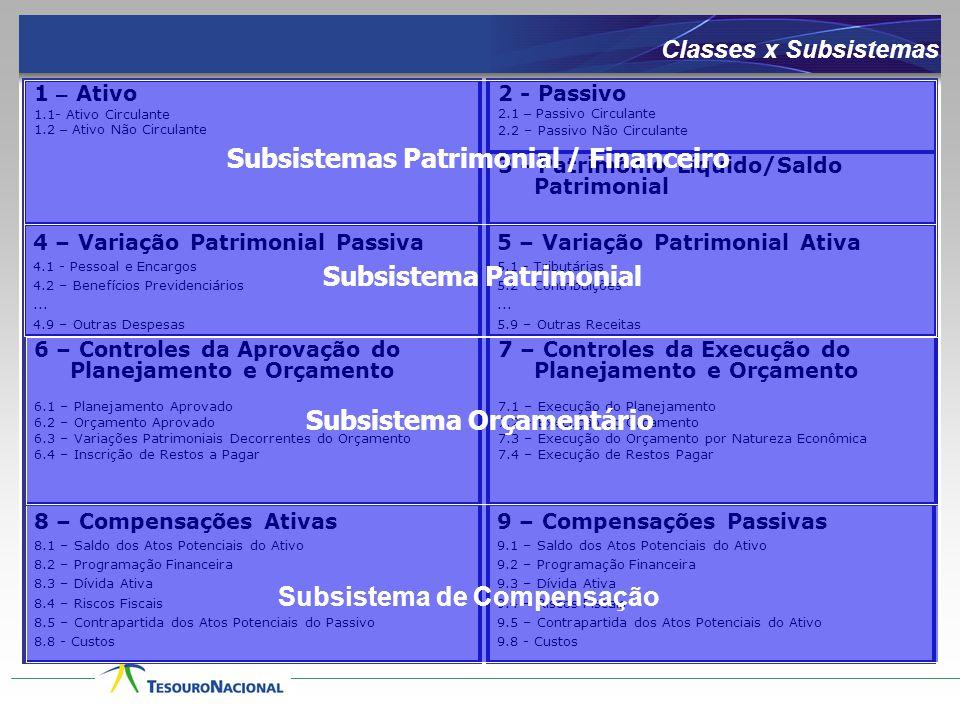 Subsistemas Patrimonial / Financeiro