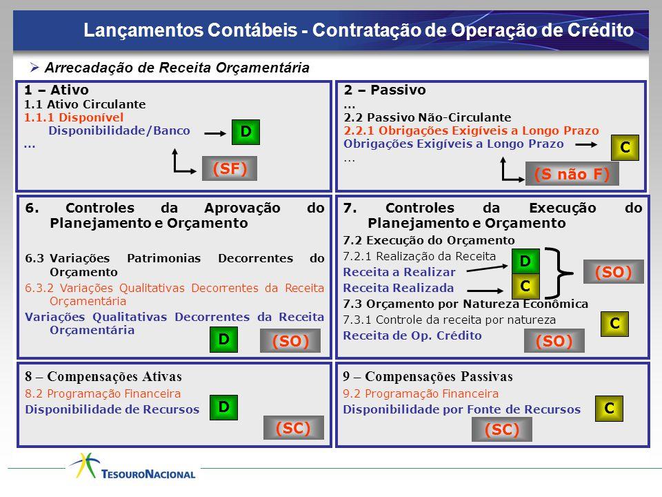 Lançamentos Contábeis - Contratação de Operação de Crédito