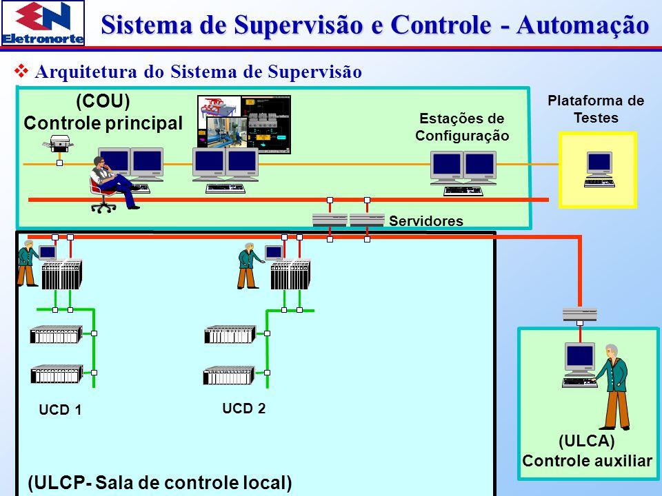 Arquitetura do Sistema de Supervisão