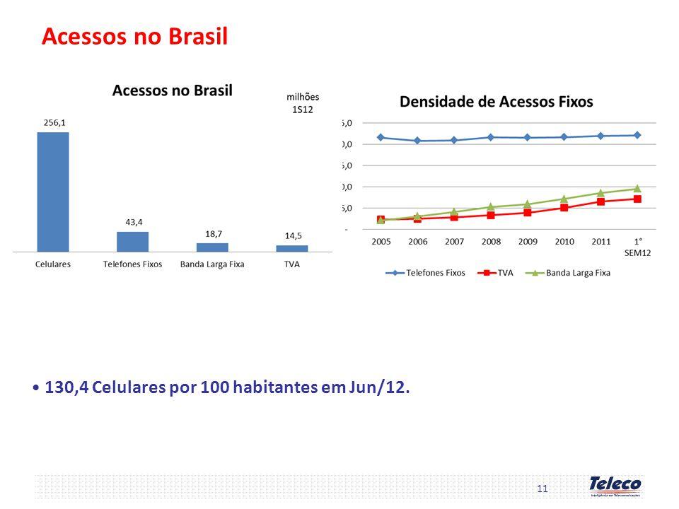 Acessos no Brasil 130,4 Celulares por 100 habitantes em Jun/12.
