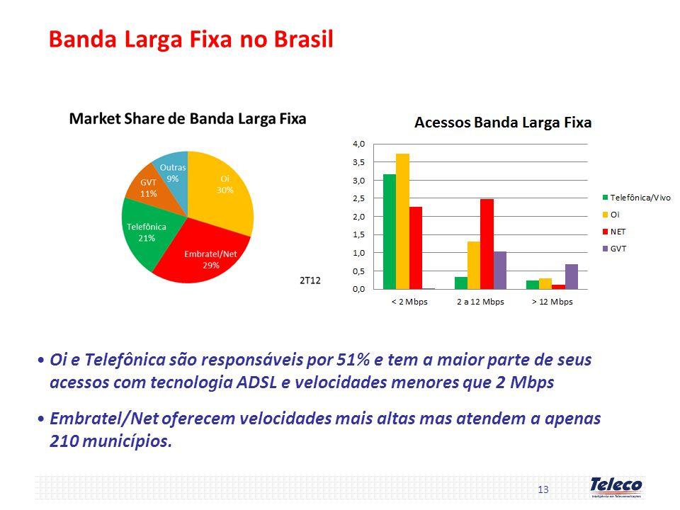 Banda Larga Fixa no Brasil