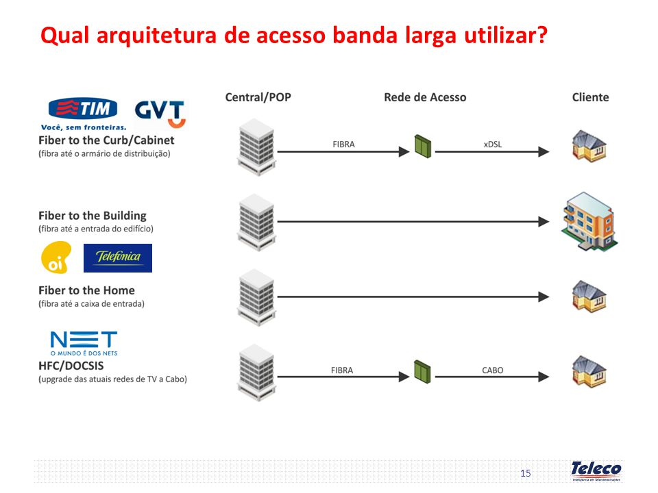 Qual arquitetura de acesso banda larga utilizar