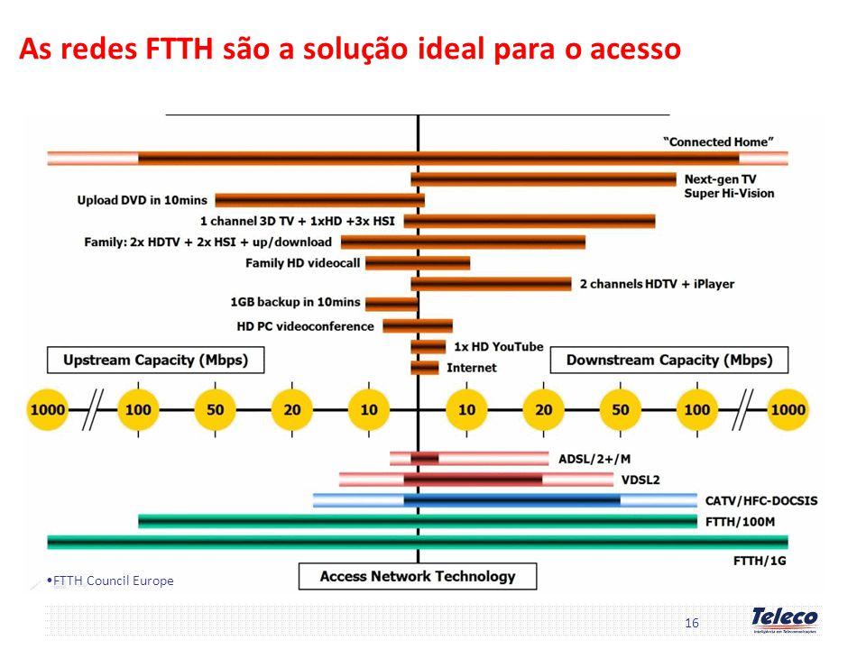 As redes FTTH são a solução ideal para o acesso