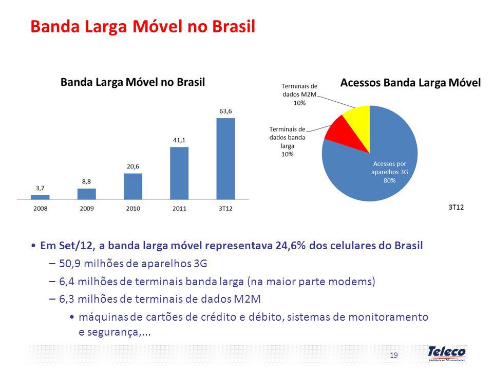 Banda Larga Móvel no Brasil