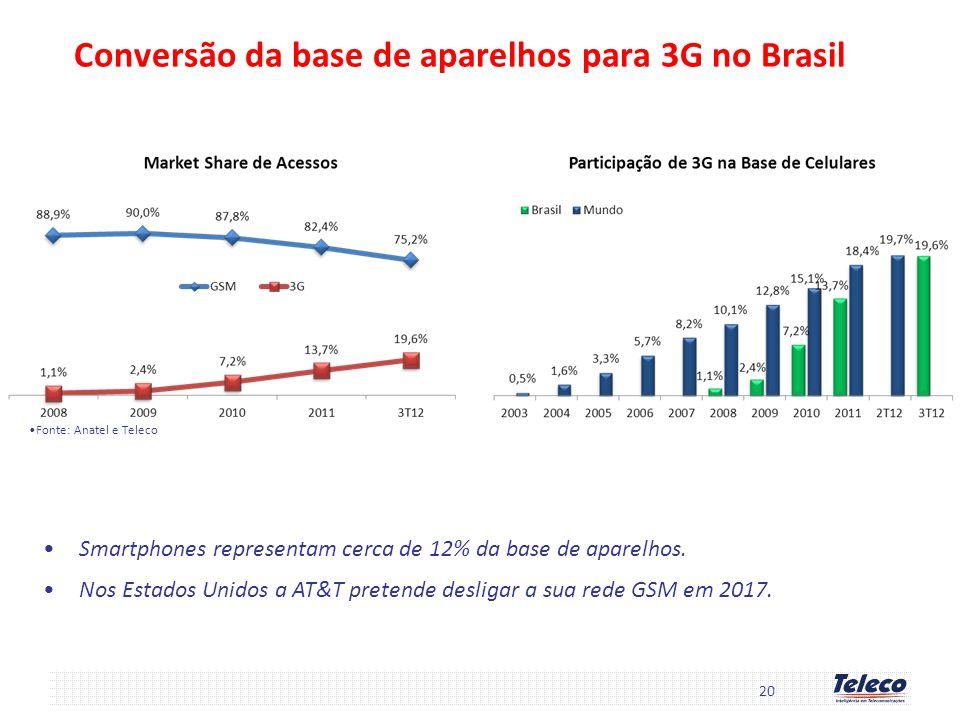 Conversão da base de aparelhos para 3G no Brasil