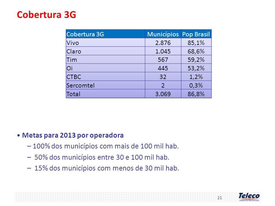 Cobertura 3G Metas para 2013 por operadora