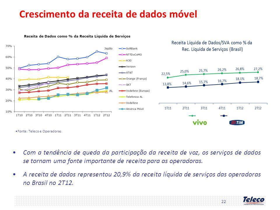Crescimento da receita de dados móvel