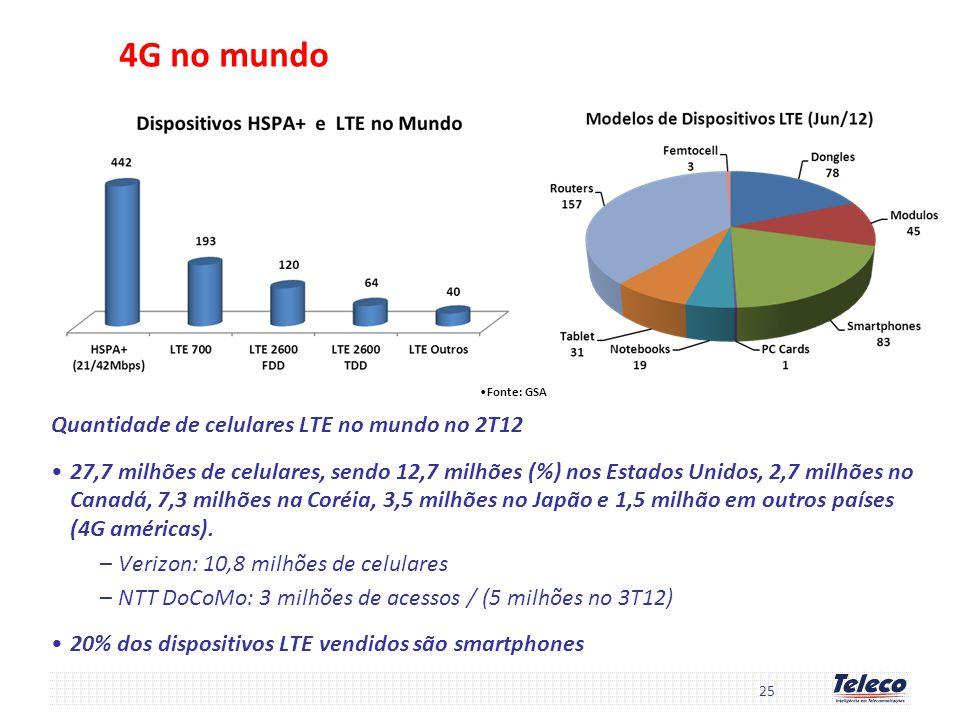 4G no mundo Quantidade de celulares LTE no mundo no 2T12
