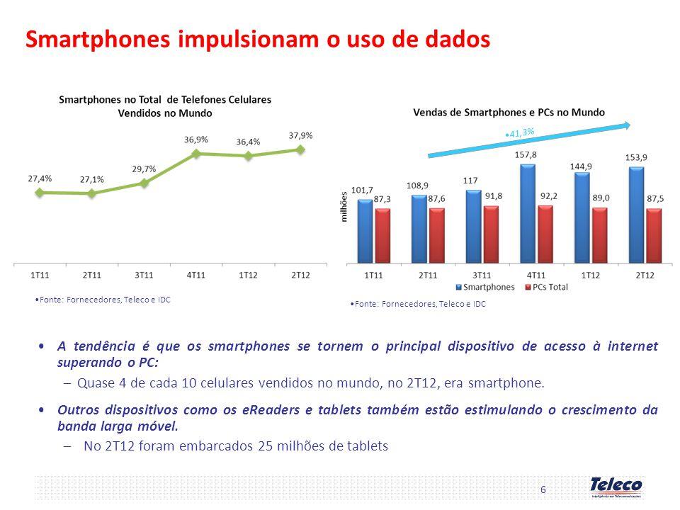 Smartphones impulsionam o uso de dados