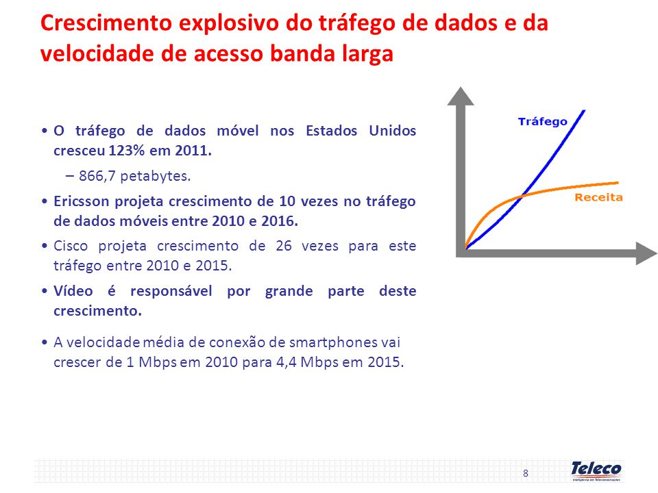 Crescimento explosivo do tráfego de dados e da velocidade de acesso banda larga