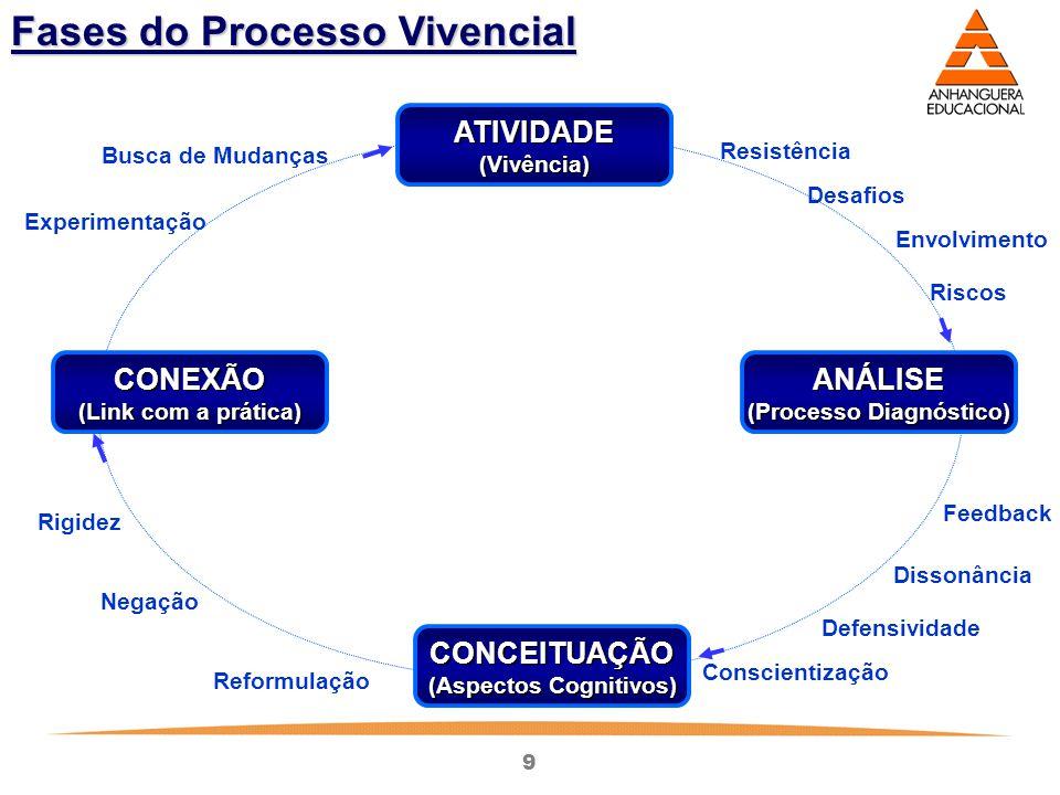 (Processo Diagnóstico) (Aspectos Cognitivos)