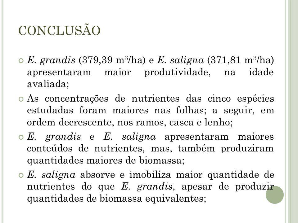 CONCLUSÃO E. grandis (379,39 m3/ha) e E. saligna (371,81 m3/ha) apresentaram maior produtividade, na idade avaliada;
