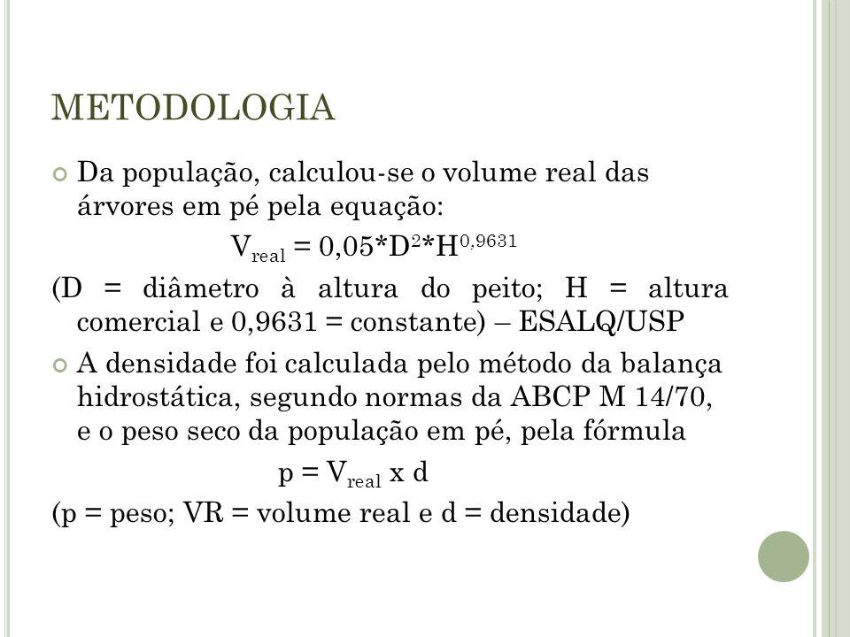 METODOLOGIA Da população, calculou-se o volume real das árvores em pé pela equação: Vreal = 0,05*D2*H0,9631.
