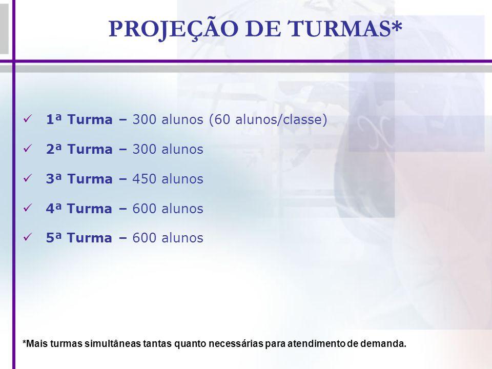 PROJEÇÃO DE TURMAS* 1ª Turma – 300 alunos (60 alunos/classe)