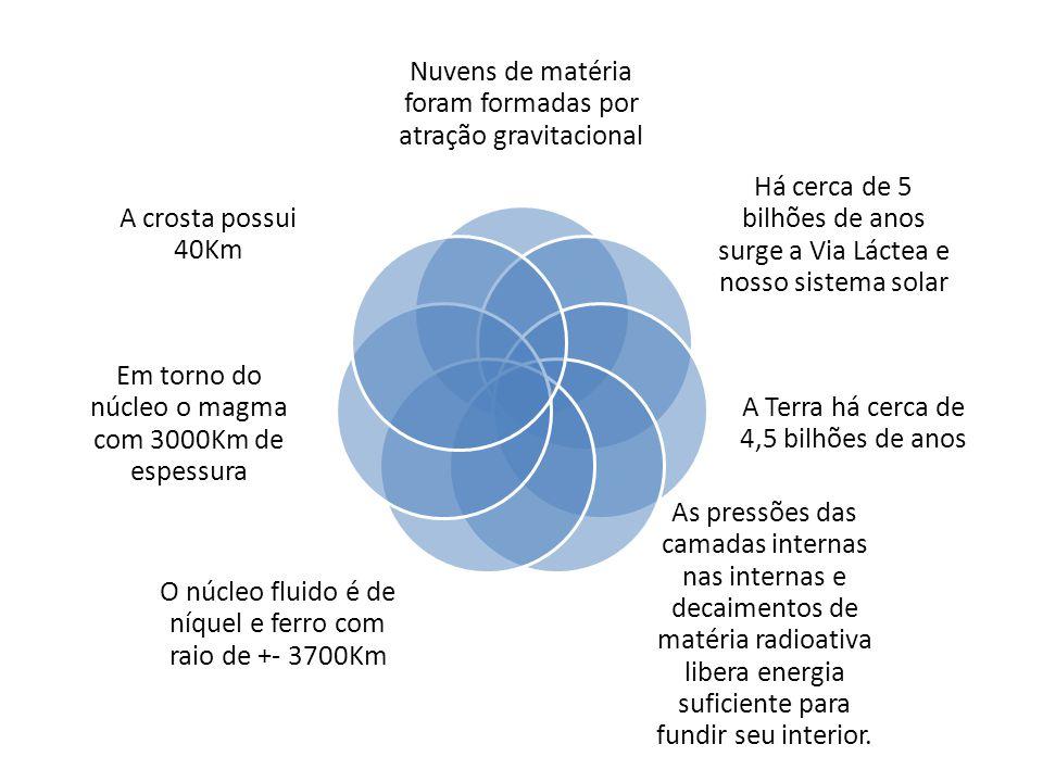 Nuvens de matéria foram formadas por atração gravitacional
