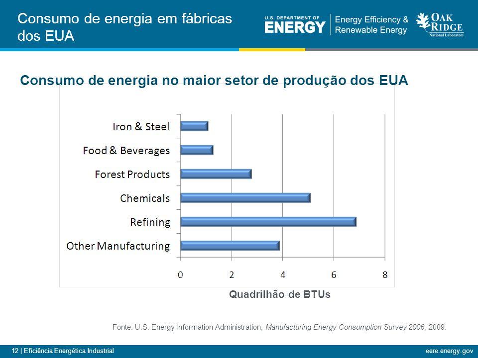 Consumo de energia em fábricas dos EUA