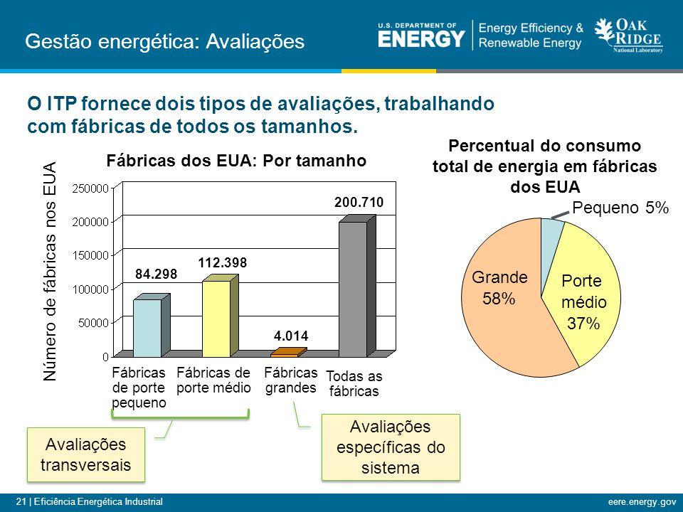 Gestão energética: Avaliações