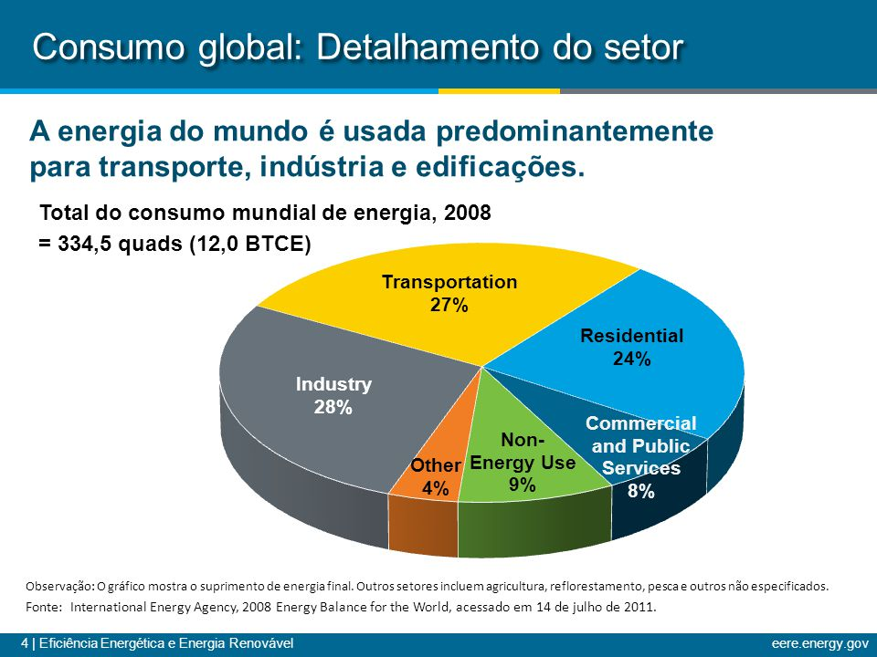 Consumo global: Detalhamento do setor