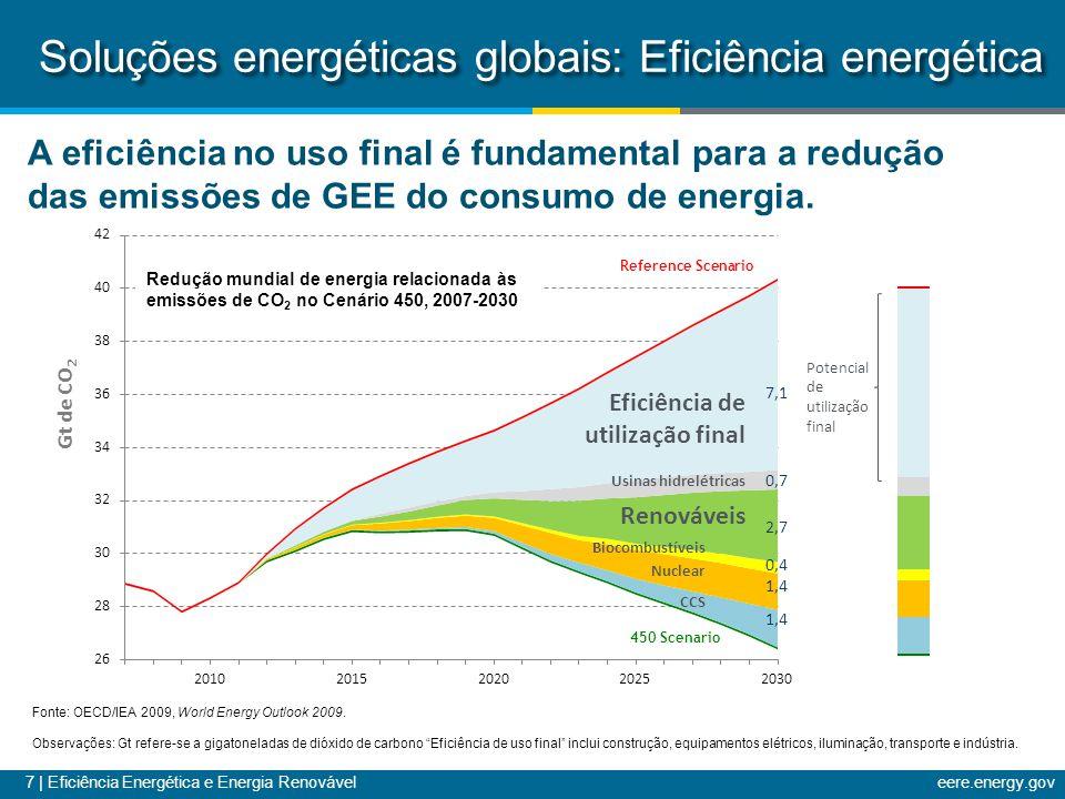 Soluções energéticas globais: Eficiência energética