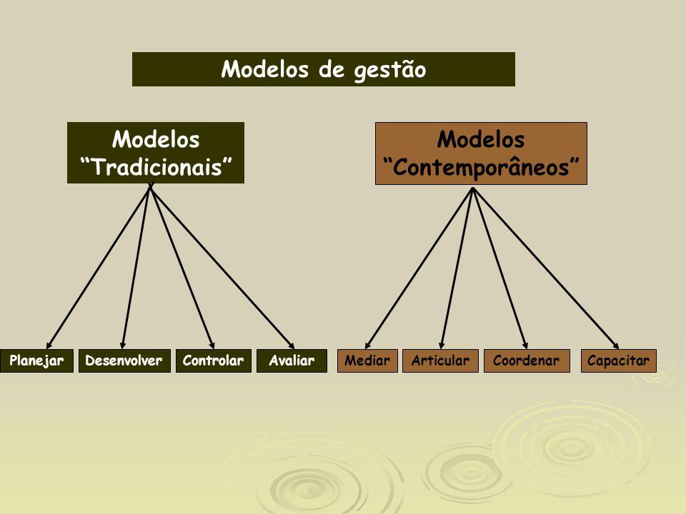 Modelos Tradicionais Modelos Contemporâneos