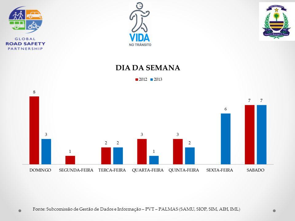 Fonte: Subcomissão de Gestão de Dados e Informação – PVT – PALMAS (SAMU, SIOP, SIM, AIH, IML)