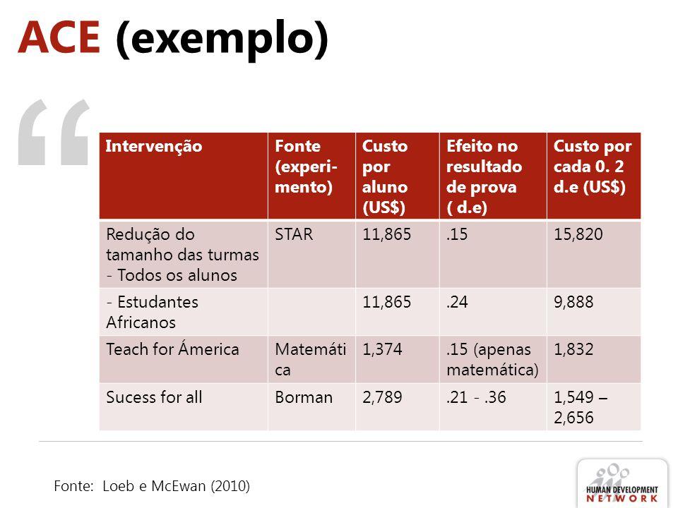 ACE (exemplo) Intervenção Fonte (experi-mento) Custo por aluno (US$)