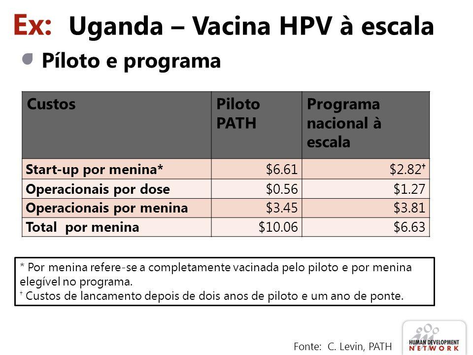 Ex: Uganda – Vacina HPV à escala