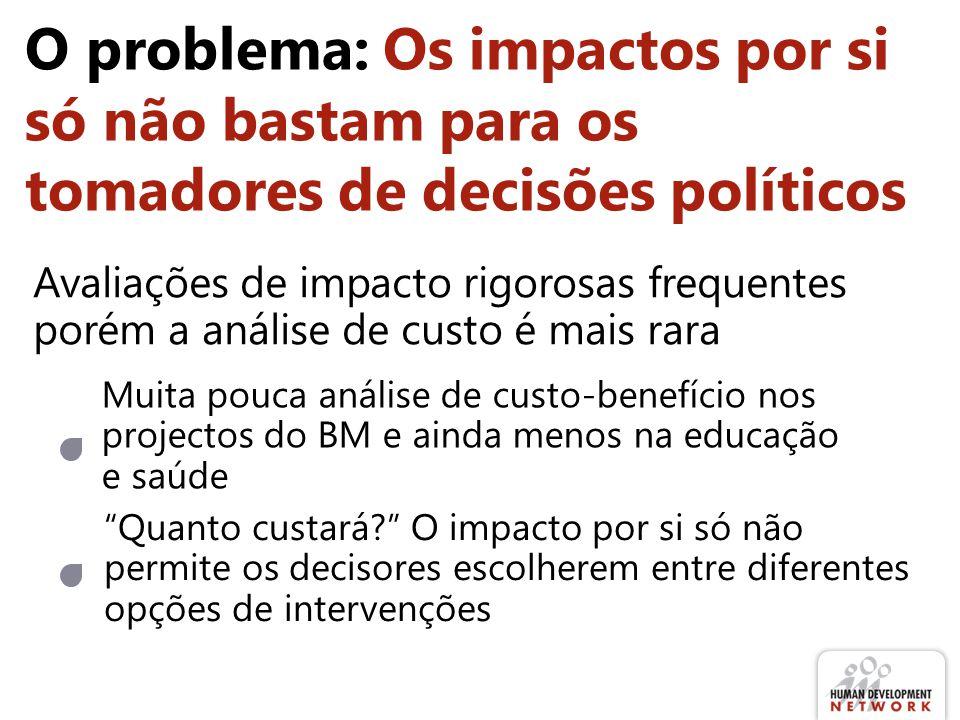 O problema: Os impactos por si só não bastam para os tomadores de decisões políticos