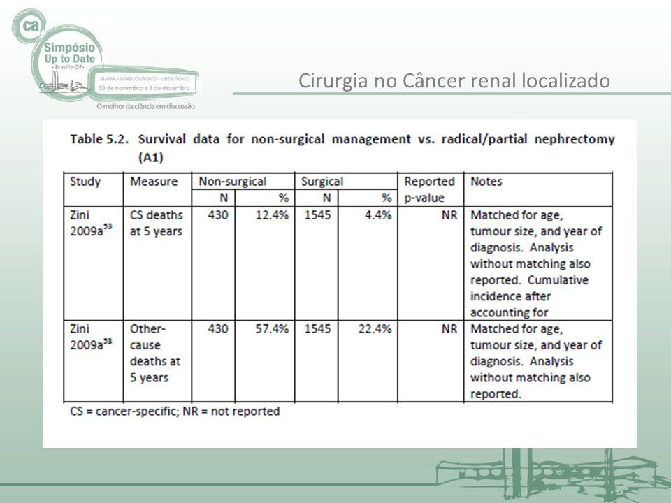 Cirurgia no Câncer renal localizado