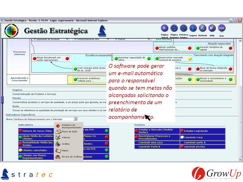 O software pode gerar um e-mail automático para o responsável quando se tem metas não alcançadas solicitando o preenchimento de um relatório de acompanhamento.