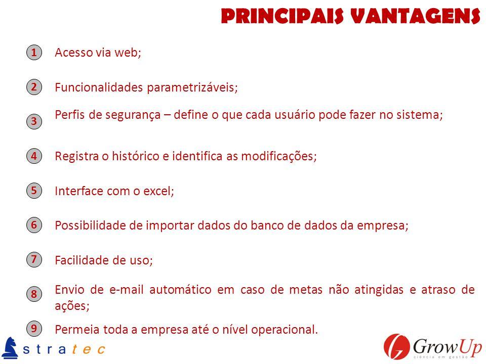 PRINCIPAIS VANTAGENS Acesso via web; Funcionalidades parametrizáveis;