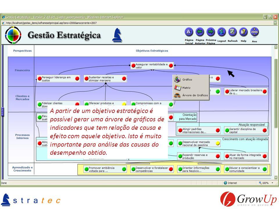 A partir de um objetivo estratégico é possível gerar uma árvore de gráficos de indicadores que tem relação de causa e efeito com aquele objetivo.