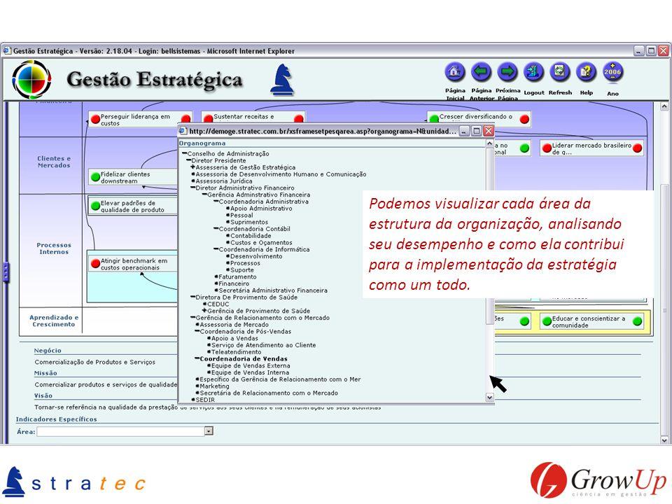 Podemos visualizar cada área da estrutura da organização, analisando seu desempenho e como ela contribui para a implementação da estratégia como um todo.