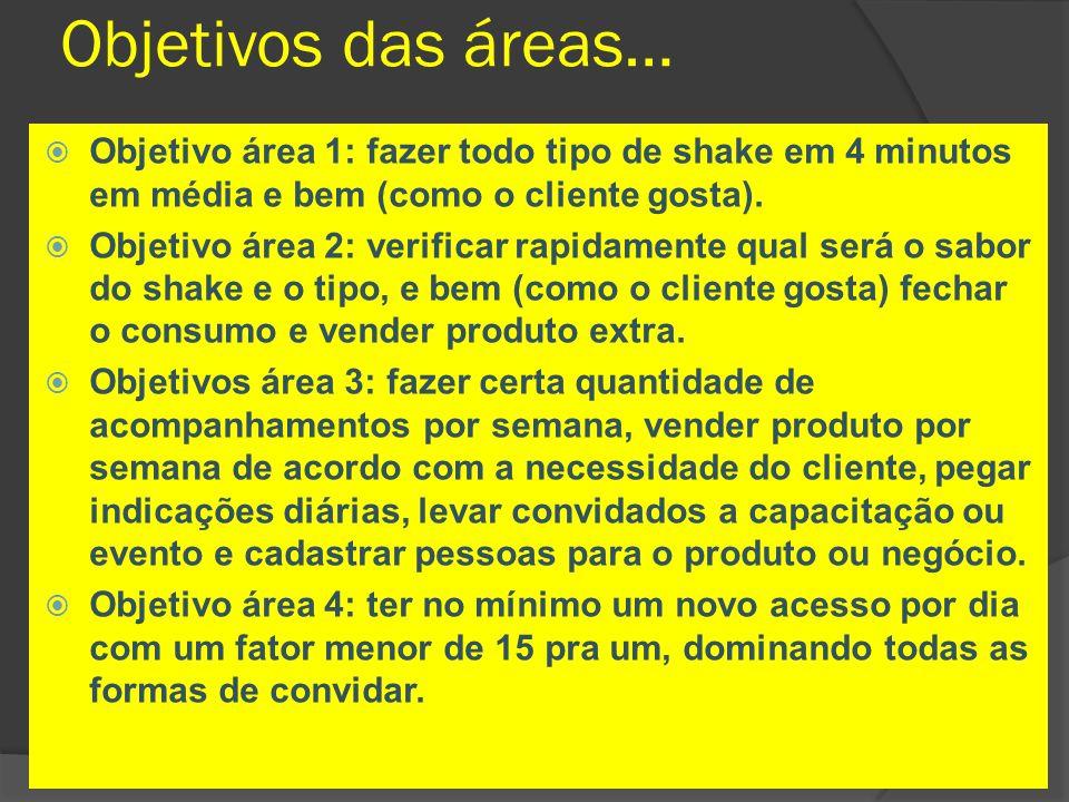 Objetivos das áreas… Objetivo área 1: fazer todo tipo de shake em 4 minutos em média e bem (como o cliente gosta).