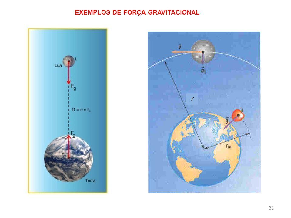 EXEMPLOS DE FORÇA GRAVITACIONAL