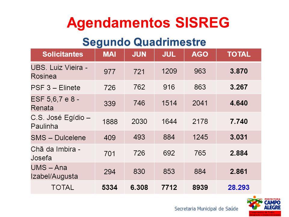 Agendamentos SISREG Segundo Quadrimestre Solicitantes MAI JUN JUL AGO