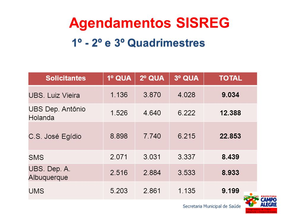 Agendamentos SISREG 1º - 2º e 3º Quadrimestres Solicitantes 1º QUA