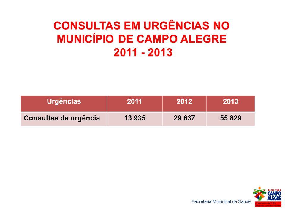 CONSULTAS EM URGÊNCIAS NO MUNICÍPIO DE CAMPO ALEGRE