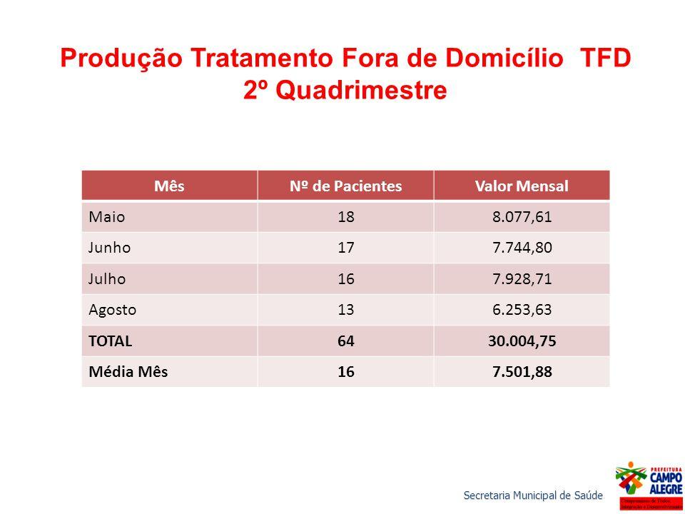 Produção Tratamento Fora de Domicílio TFD 2º Quadrimestre