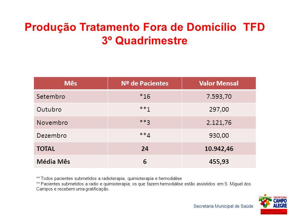 Produção Tratamento Fora de Domicílio TFD 3º Quadrimestre