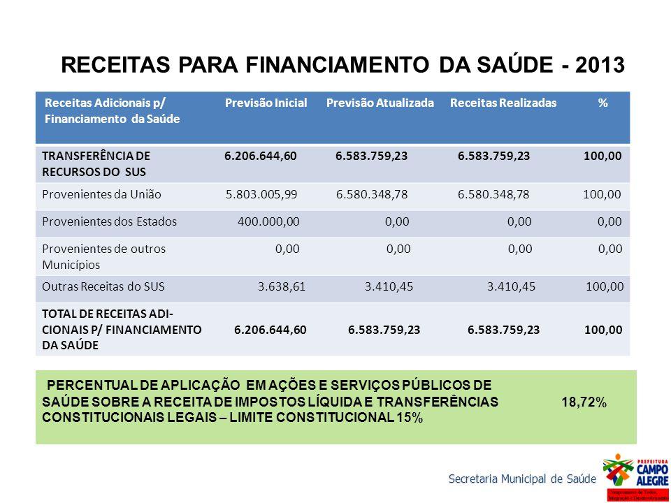 RECEITAS PARA FINANCIAMENTO DA SAÚDE - 2013
