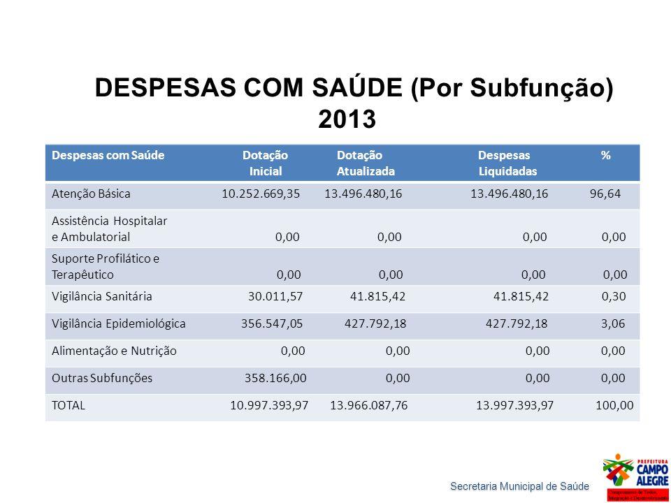 DESPESAS COM SAÚDE (Por Subfunção) 2013