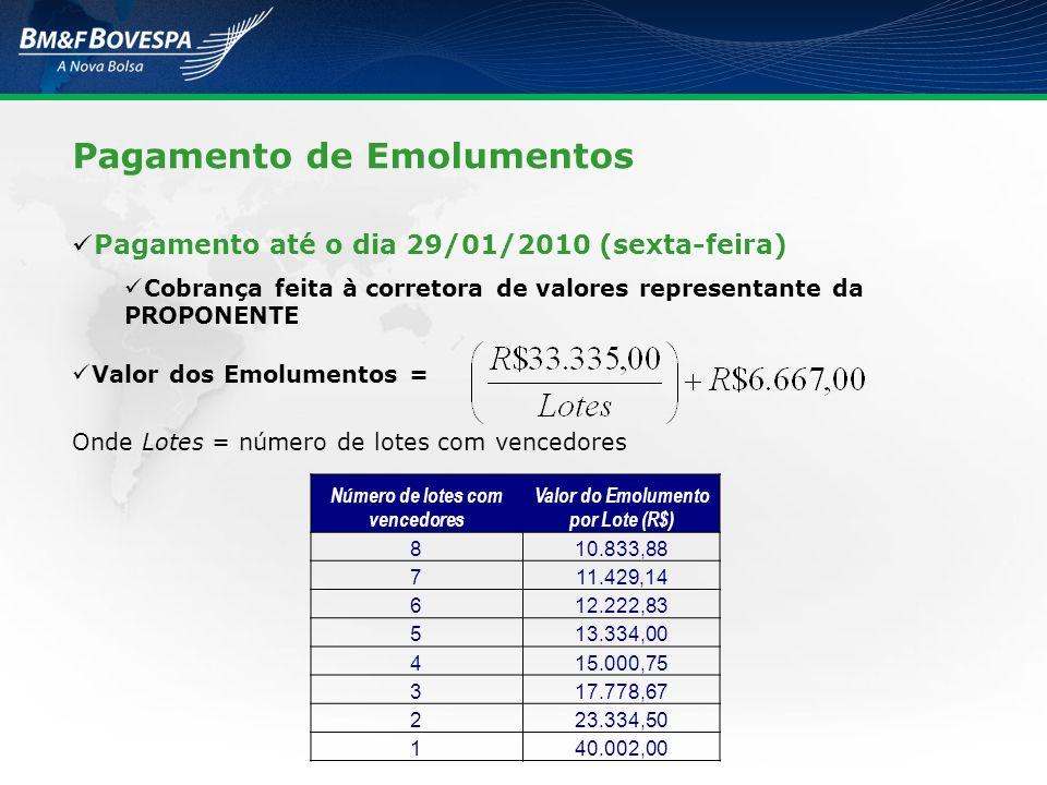 Número de lotes com vencedores Valor do Emolumento por Lote (R$)