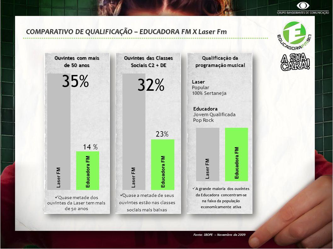 35% 32% COMPARATIVO DE QUALIFICAÇÃO – EDUCADORA FM X Laser Fm 23% 14 %