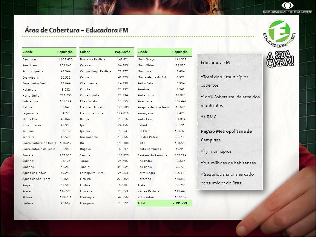 Área de Cobertura – Educadora FM