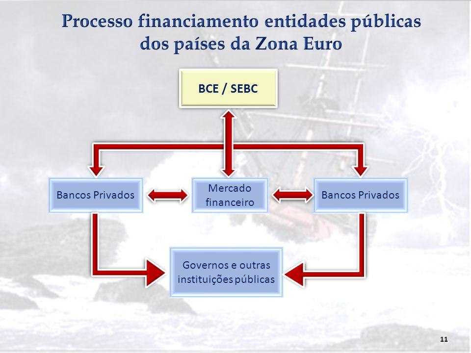 Processo financiamento entidades públicas dos países da Zona Euro