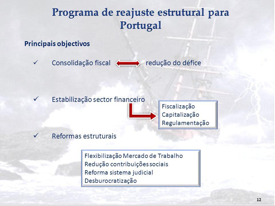 Programa de reajuste estrutural para Portugal