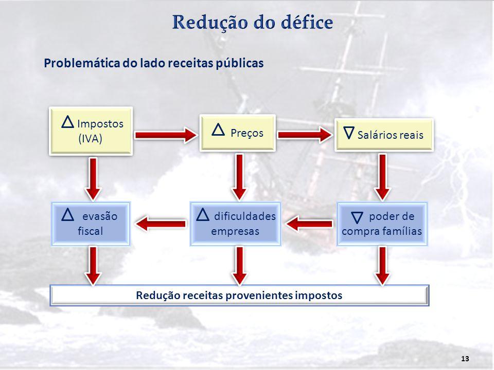 Redução receitas provenientes impostos